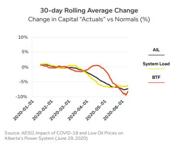 Alberta graph